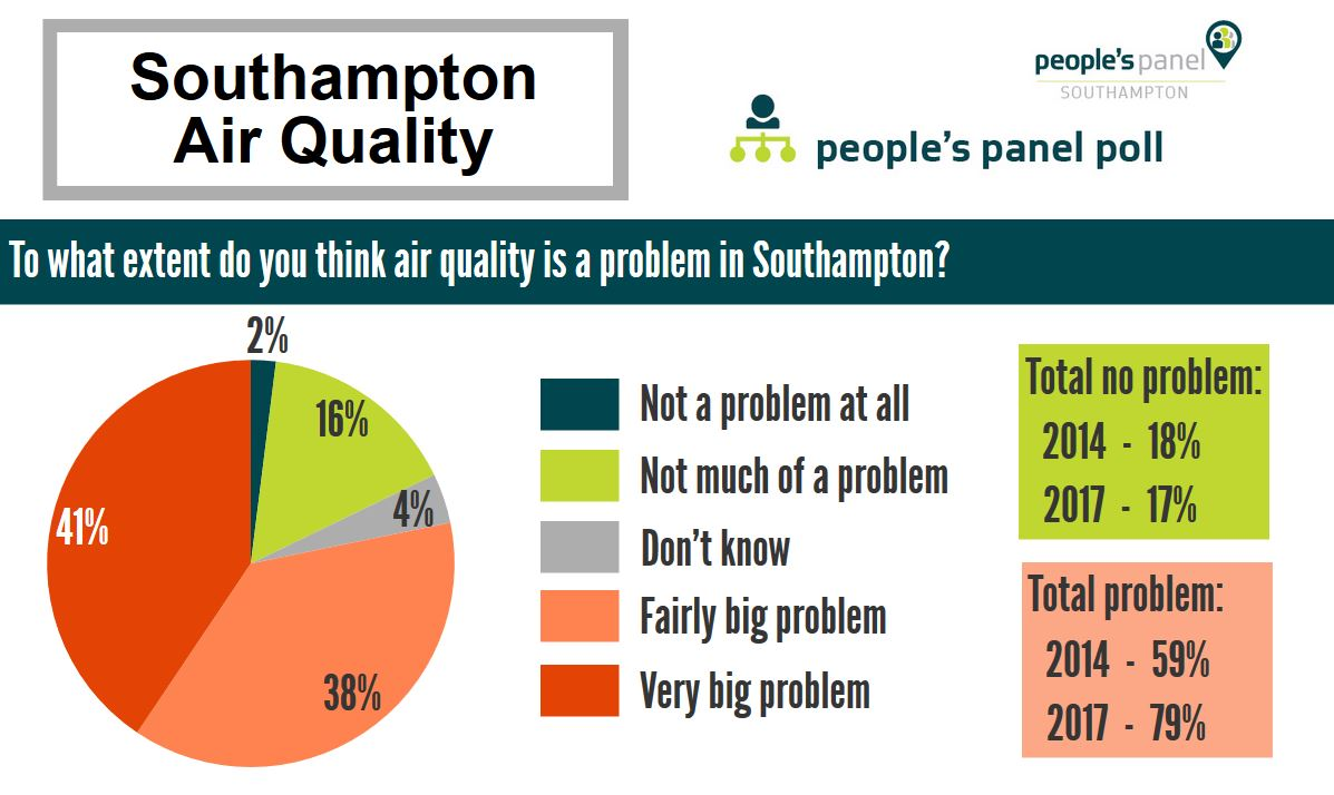 A Clean Air Manifesto for Southampton